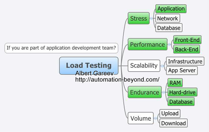 Not a load test plan template automation beyond for Performance test strategy template