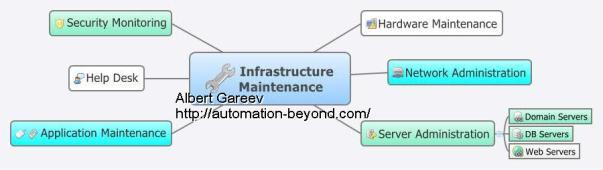 Infrastructure-Maintenance.jpg