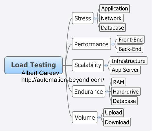 Not A Load Test Plan Template  Automation Beyond