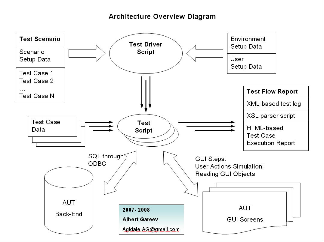 2-tier Automation Architecture Functional Diagram