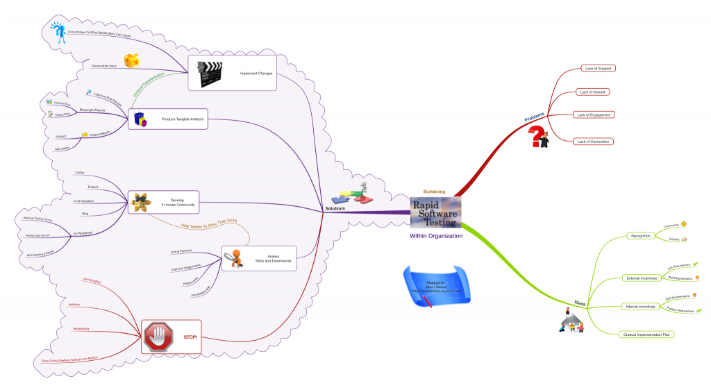 Sustaining Rapid Software Testing