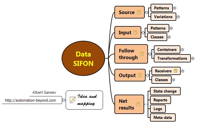 datasifon1