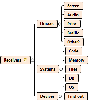 output-receivers
